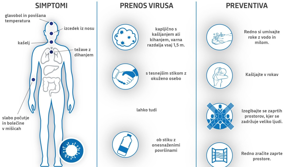 Simptomi Korona Virusa